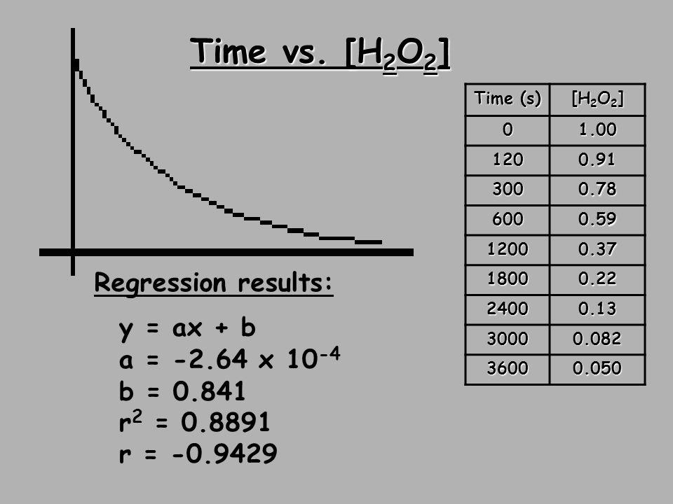 Time vs. [H2O2] Regression results: y = ax + b a = -2.64 x 10-4